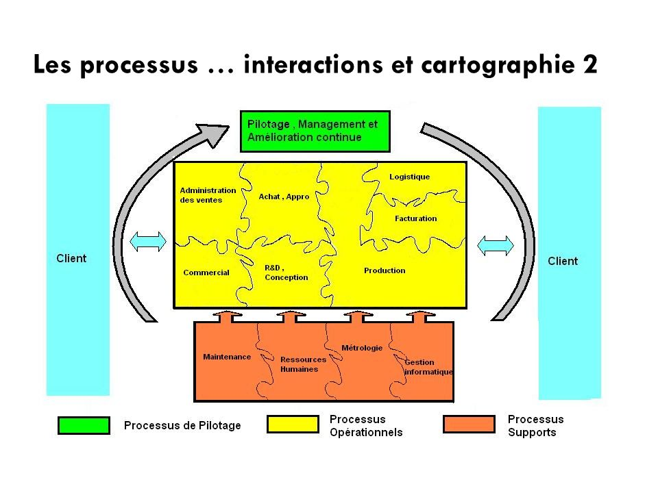 Les processus … interactions et cartographie 2