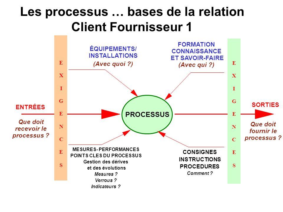 Les processus … bases de la relation Client Fournisseur 1