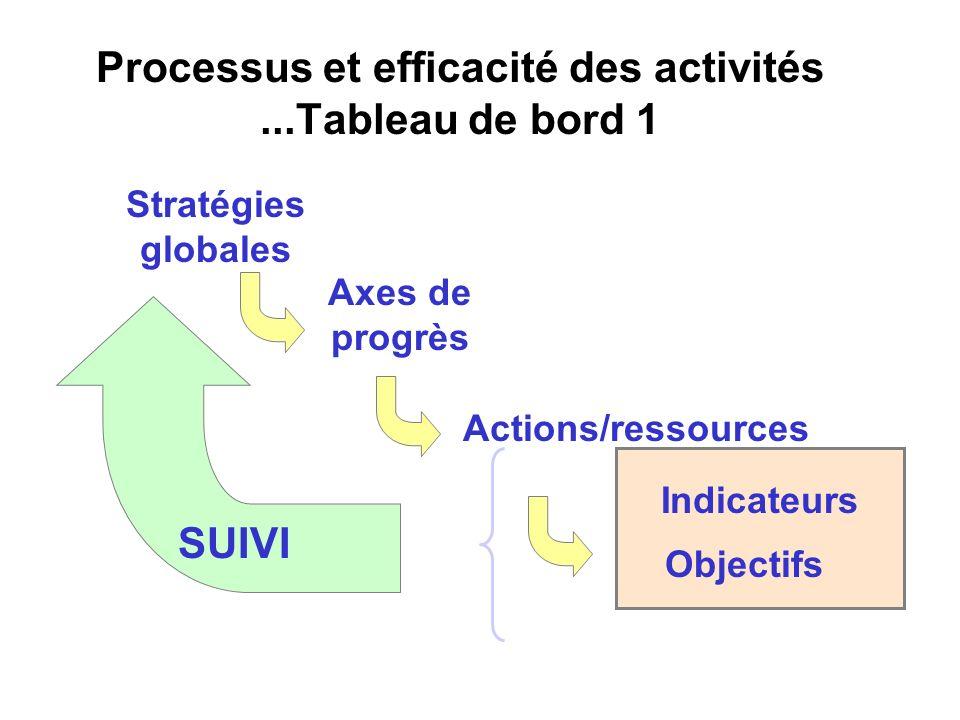 Processus et efficacité des activités ...Tableau de bord 1