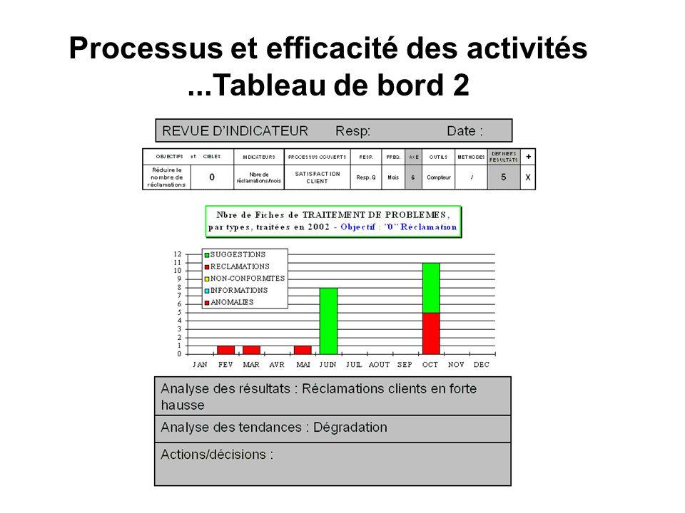 Processus et efficacité des activités ...Tableau de bord 2
