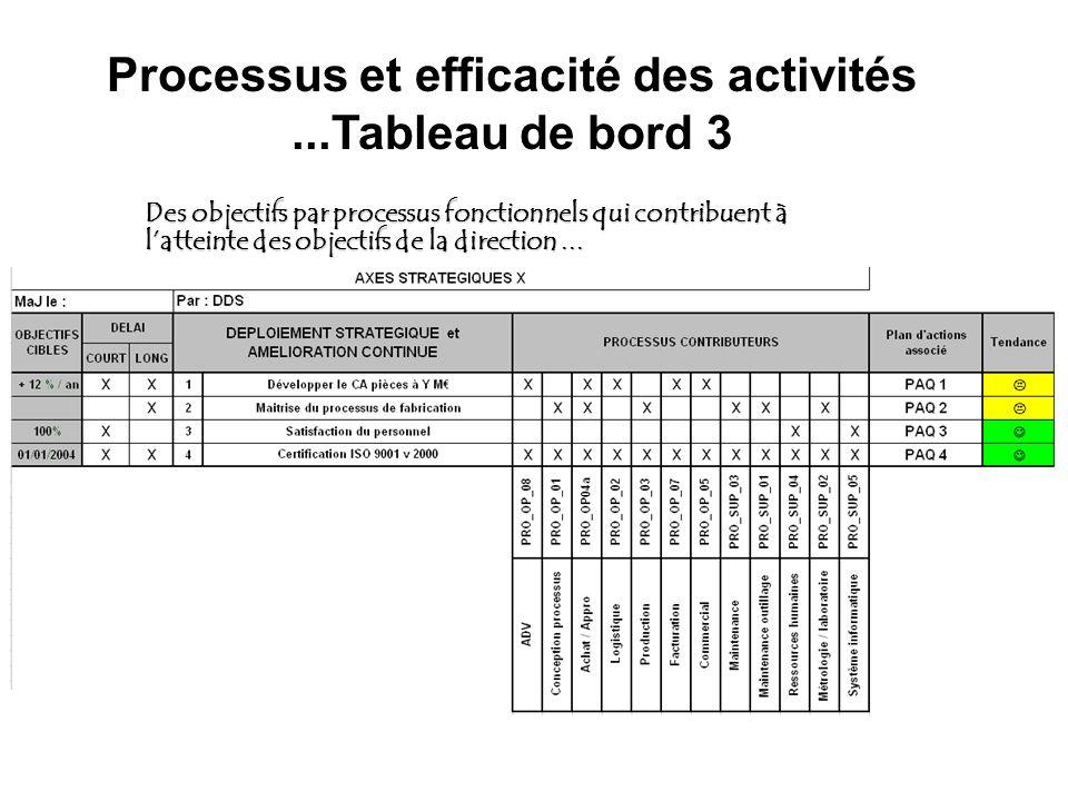 Processus et efficacité des activités ...Tableau de bord 3
