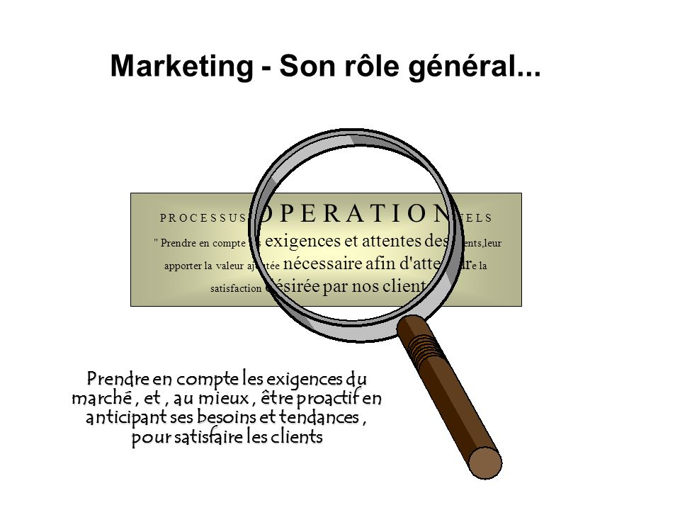Marketing - Son rôle général...