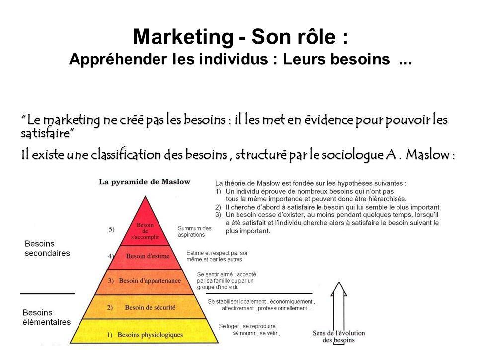 Marketing - Son rôle : Appréhender les individus : Leurs besoins ...