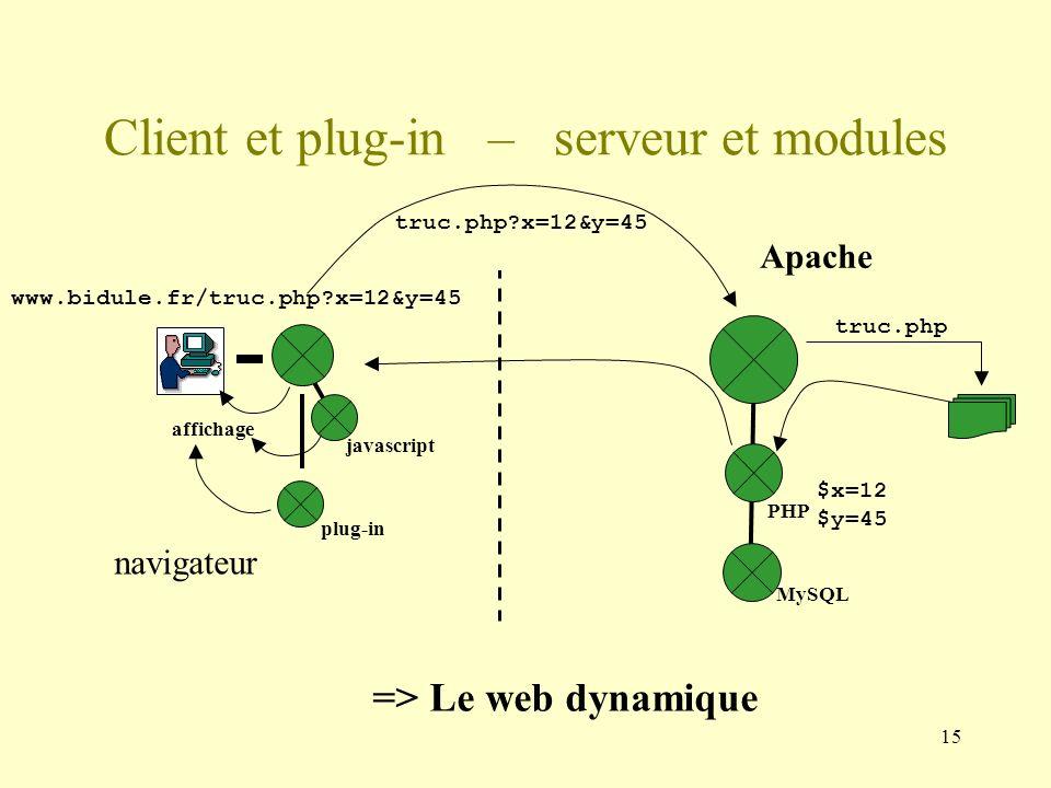 Client et plug-in – serveur et modules
