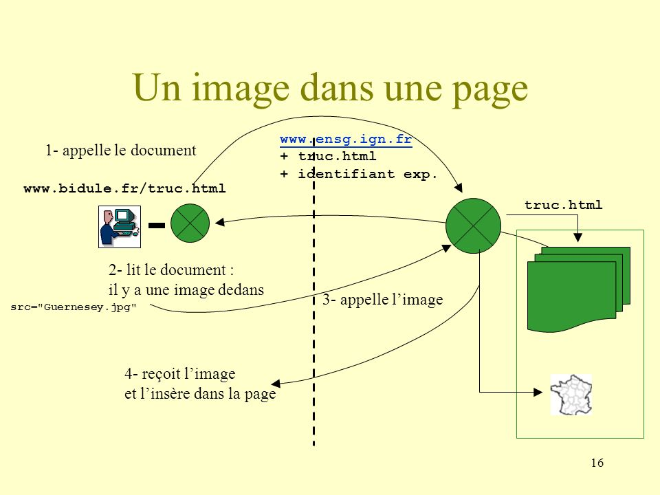Un image dans une page 1- appelle le document 2- lit le document :