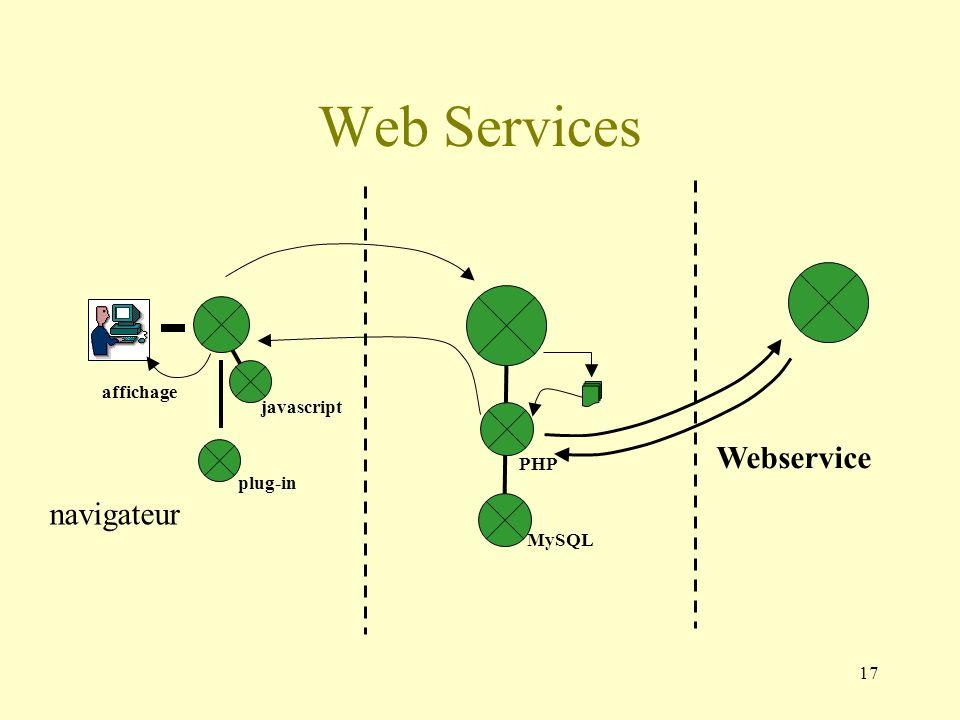 Web Services Webservice navigateur affichage javascript PHP plug-in