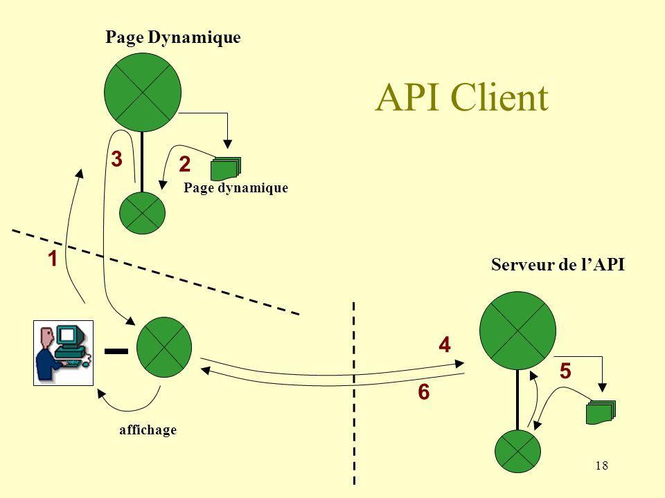 API Client 3 2 1 4 5 6 Page Dynamique Serveur de l'API Page dynamique