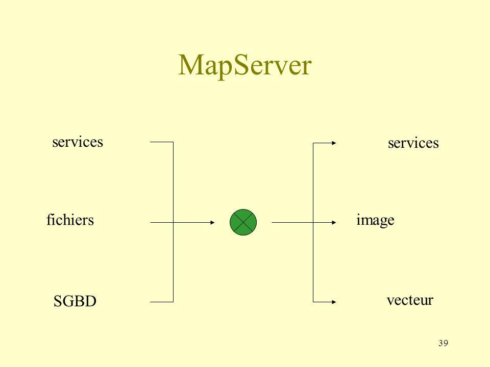 MapServer services services fichiers image SGBD vecteur