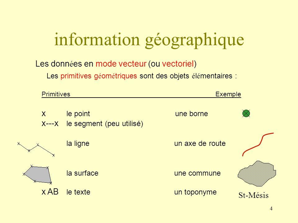 information géographique
