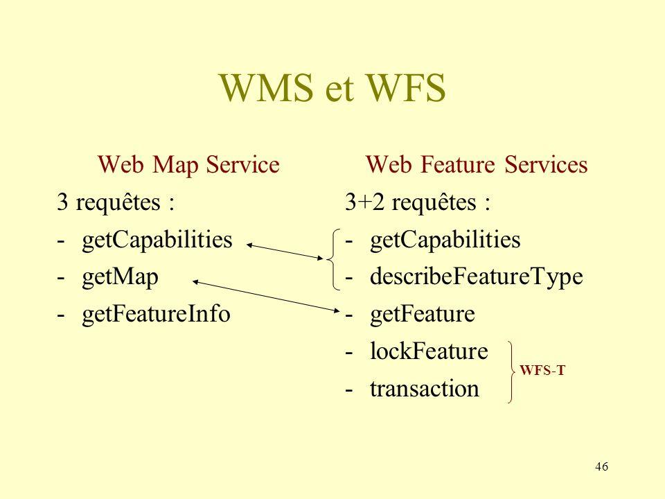WMS et WFS Web Map Service 3 requêtes : getCapabilities getMap