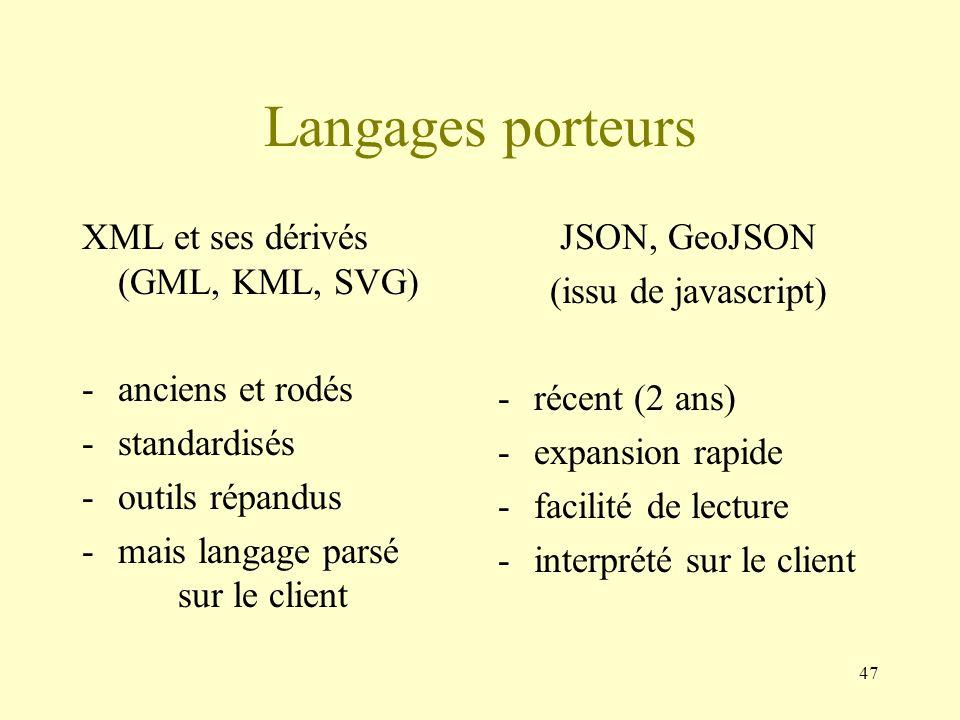 Langages porteurs XML et ses dérivés (GML, KML, SVG) anciens et rodés