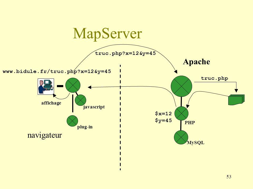 MapServer Apache navigateur truc.php x=12&y=45