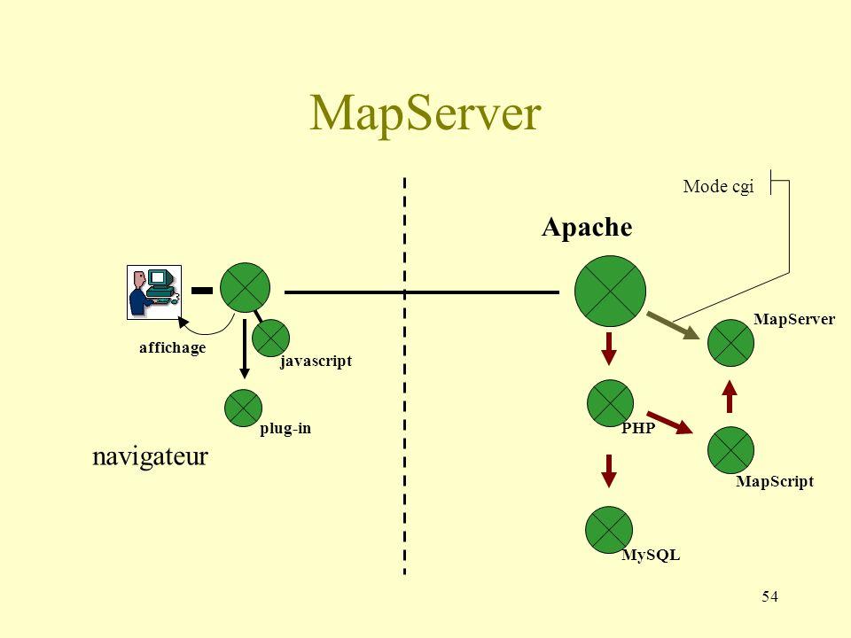 MapServer Apache navigateur Mode cgi MapServer affichage MapScript PHP