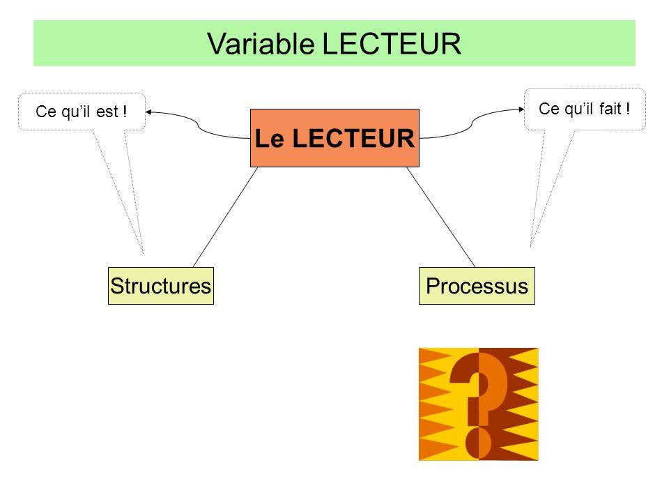Variable LECTEUR Le LECTEUR Structures Processus Ce qu'il fait !