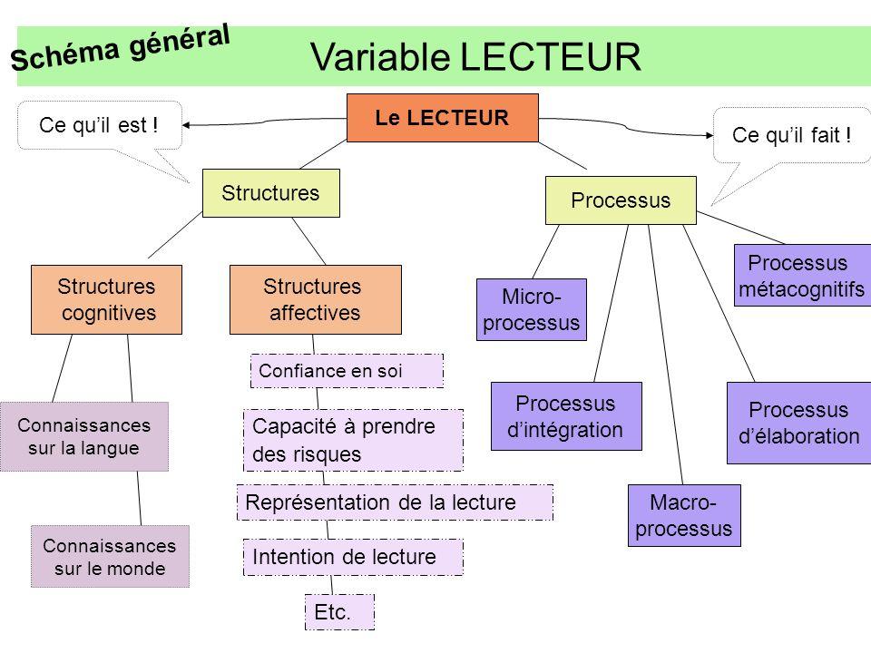 Variable LECTEUR Schéma général Le LECTEUR Ce qu'il est !