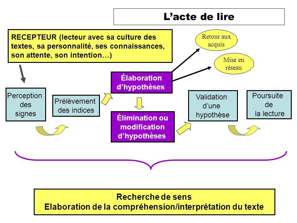 Elaboration de la compréhension/interprétation du texte