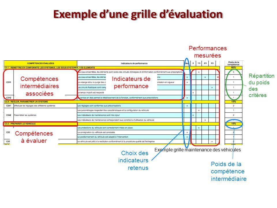 Lyc e raspail paris 22 23 mars ppt video online - Grille d evaluation des competences infirmieres ...
