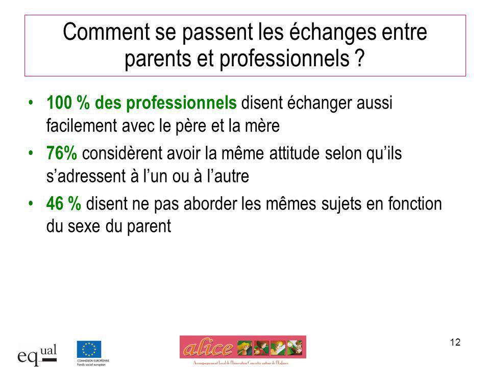 Comment se passent les échanges entre parents et professionnels