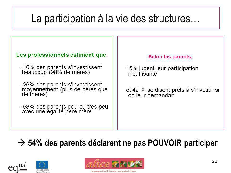 La participation à la vie des structures…