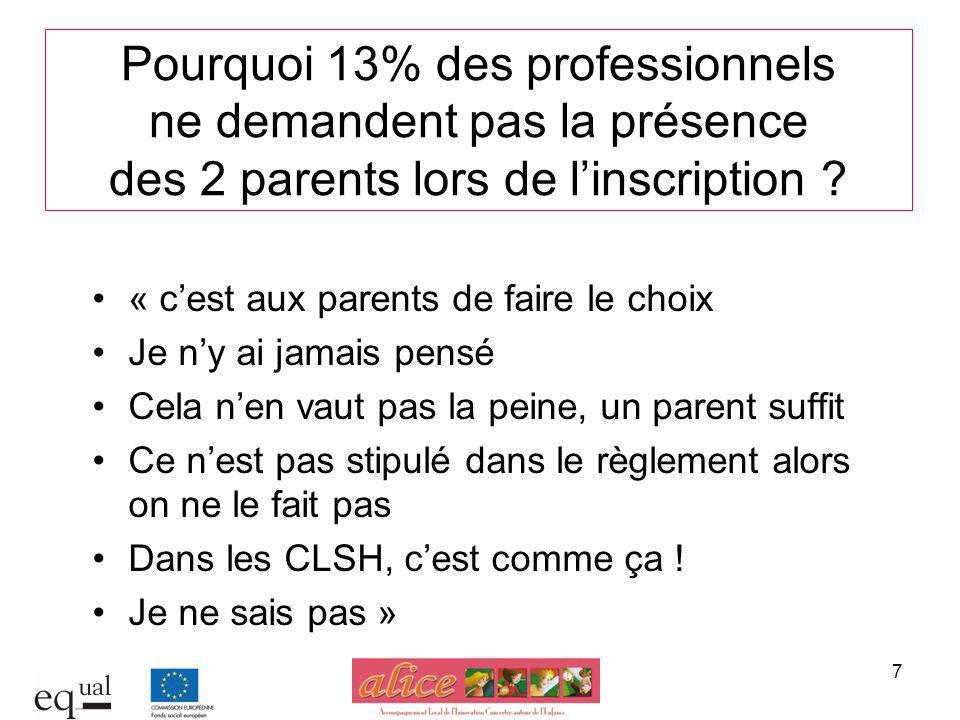 Pourquoi 13% des professionnels ne demandent pas la présence des 2 parents lors de l'inscription