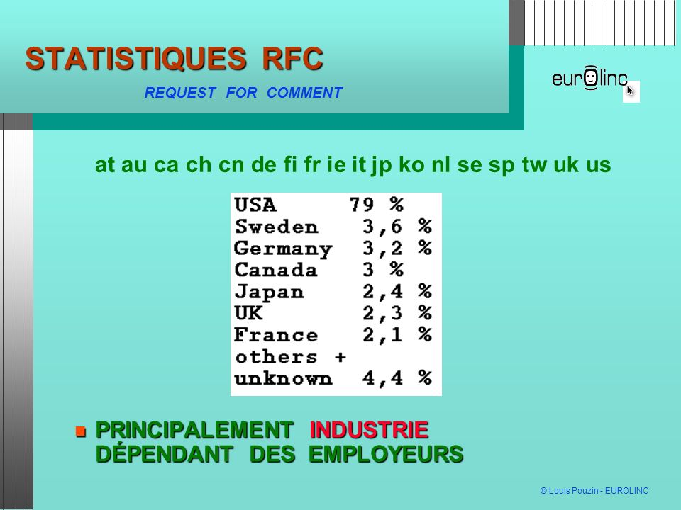 STATISTIQUES RFC at au ca ch cn de fi fr ie it jp ko nl se sp tw uk us