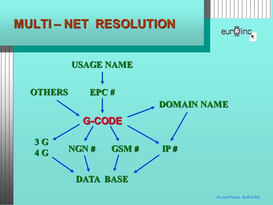MULTI – NET RESOLUTION G-CODE USAGE NAME NGN # DATA BASE DOMAIN NAME