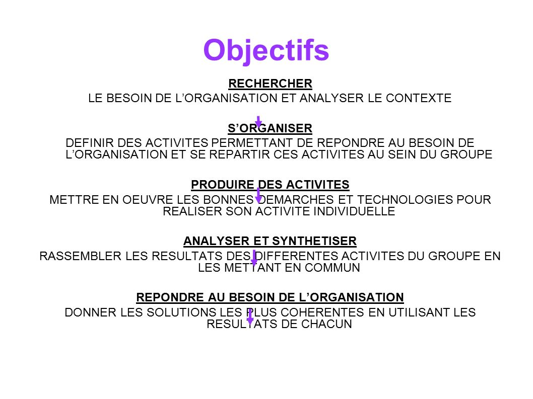 Objectifs RECHERCHER. LE BESOIN DE L'ORGANISATION ET ANALYSER LE CONTEXTE. S'ORGANISER.