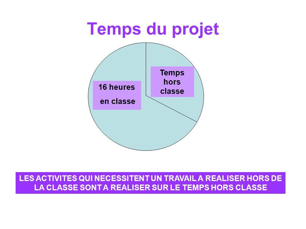 Temps du projet Temps hors classe 16 heures en classe