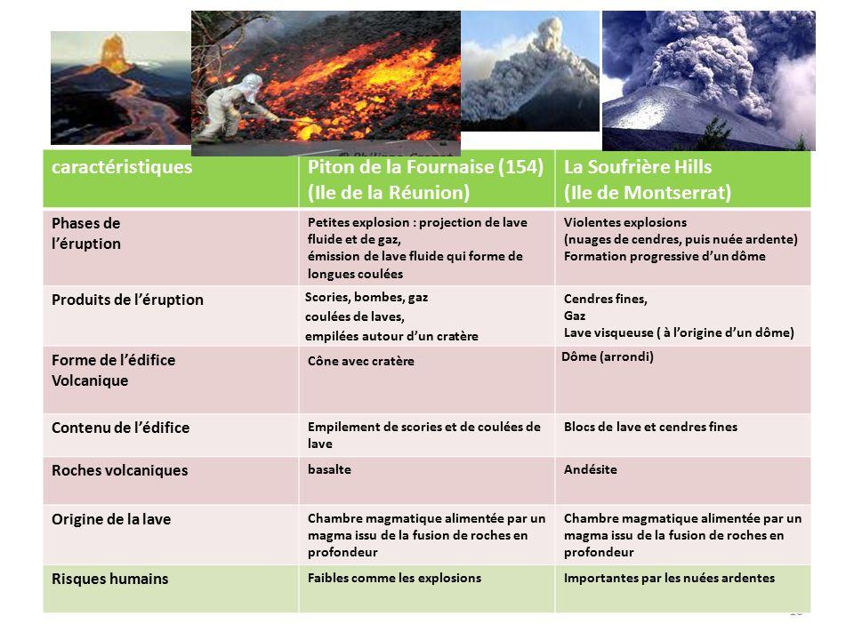 Piton de la Fournaise (154) (Ile de la Réunion) La Soufrière Hills