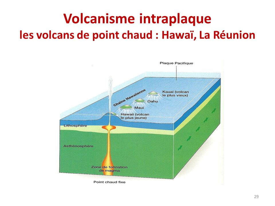 Volcanisme intraplaque les volcans de point chaud : Hawaï, La Réunion