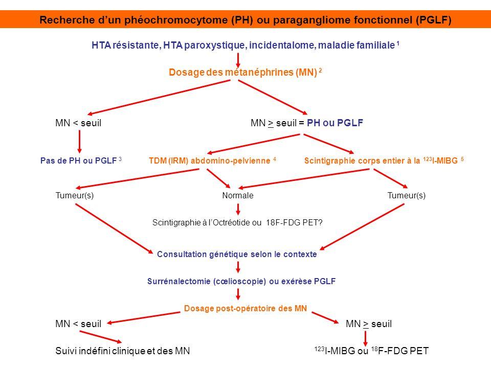 Recherche d'un phéochromocytome (PH) ou paragangliome fonctionnel (PGLF)
