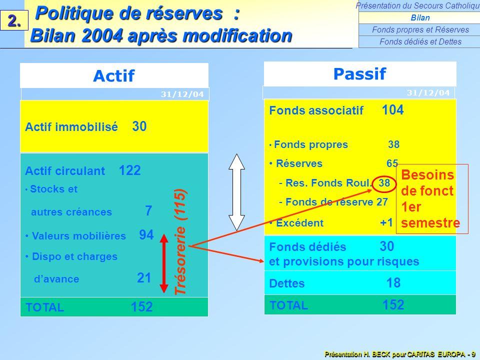 Politique de réserves : Bilan 2004 après modification