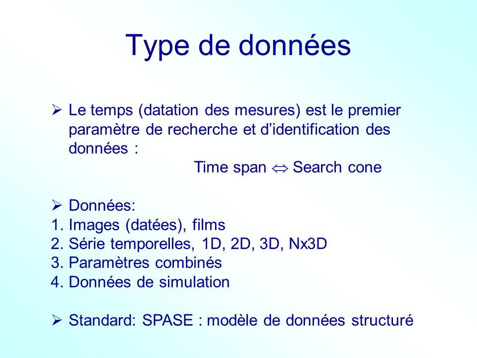 Type de données Le temps (datation des mesures) est le premier paramètre de recherche et d'identification des données :