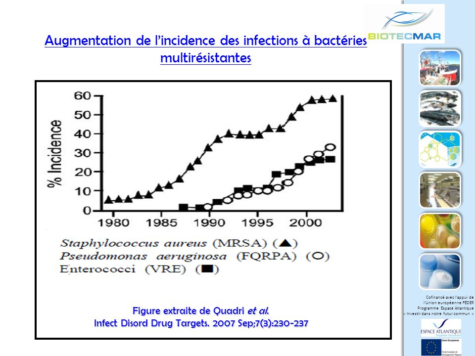 Augmentation de l'incidence des infections à bactéries multirésistantes