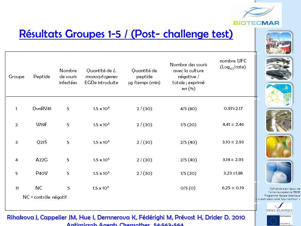 Résultats Groupes 1-5 / (Post- challenge test)
