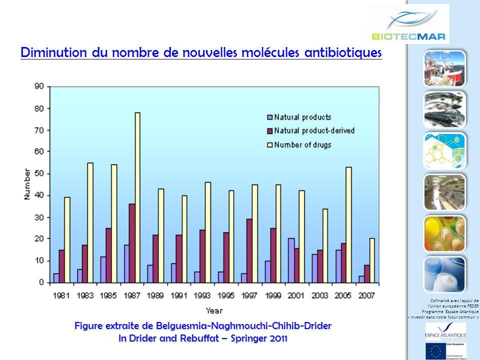 Diminution du nombre de nouvelles molécules antibiotiques