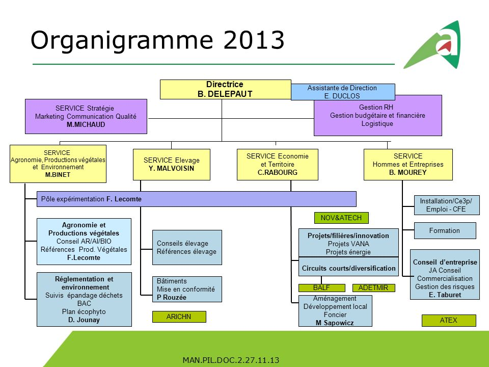Organigramme ppt video online t l charger for Organigramme online
