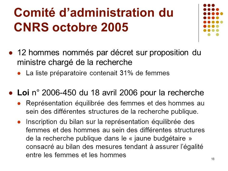 Comité d'administration du CNRS octobre 2005