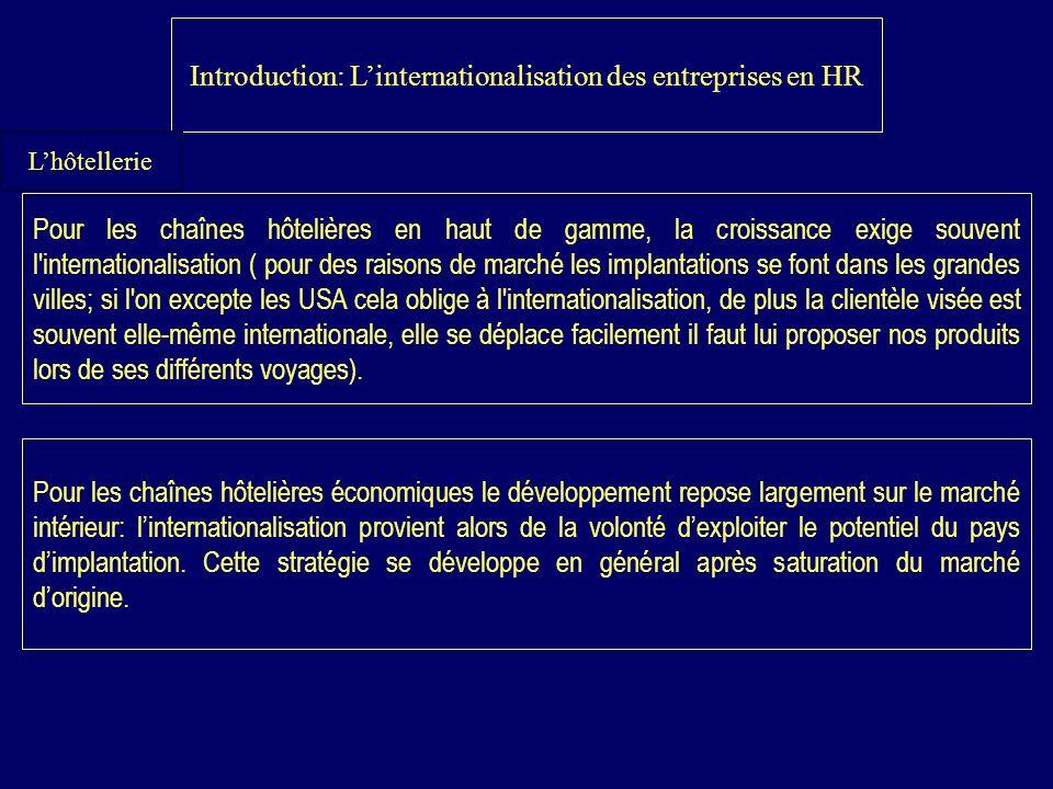 Introduction: L'internationalisation des entreprises en HR