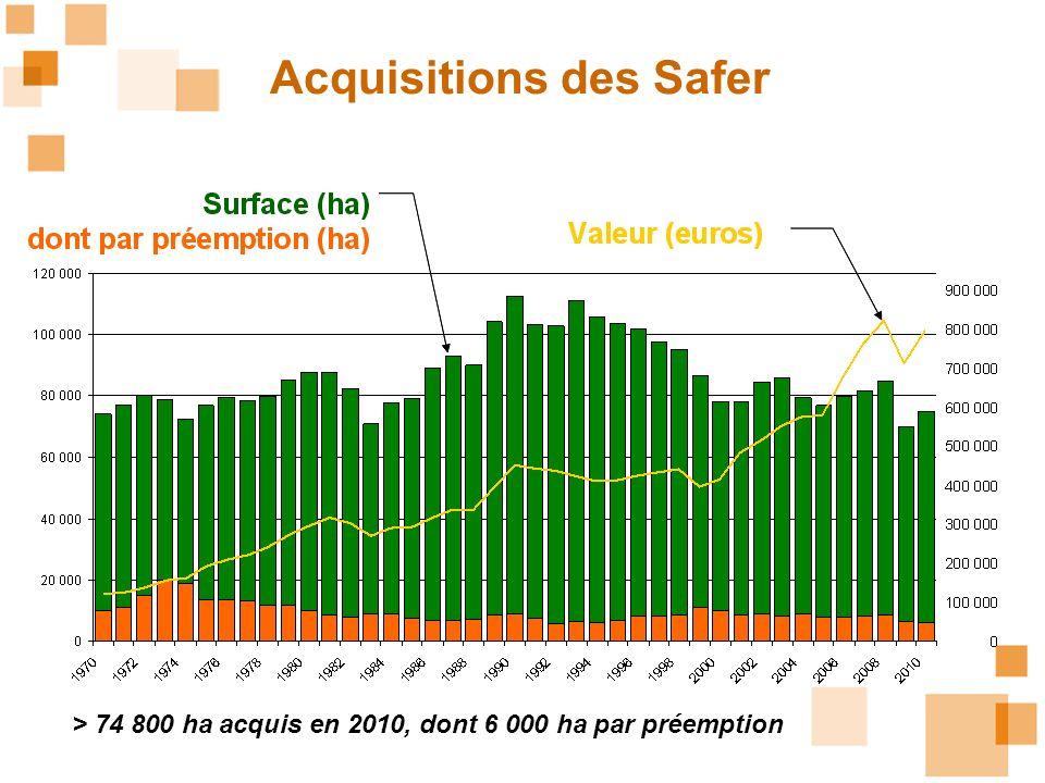 Acquisitions des Safer