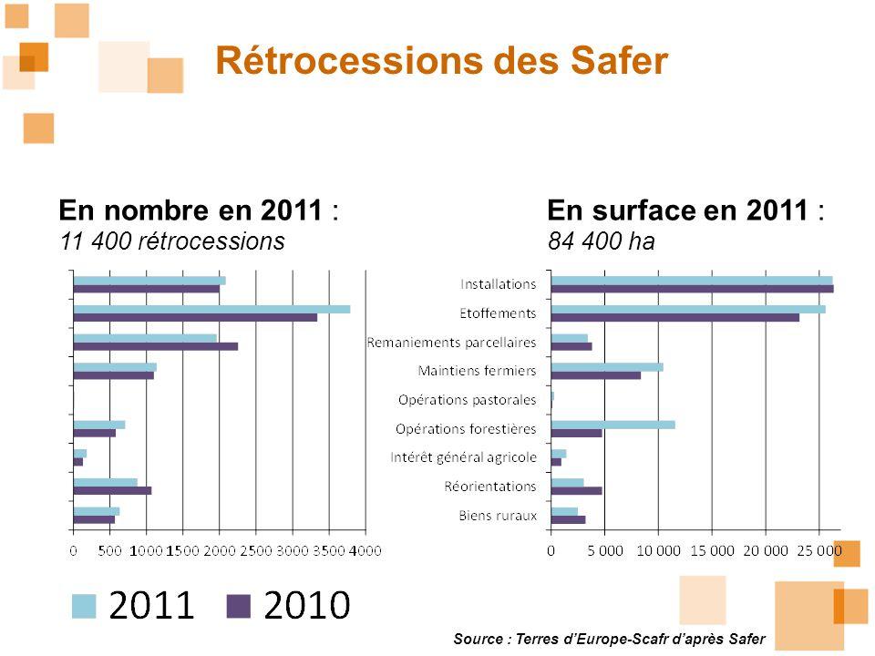 Rétrocessions des Safer