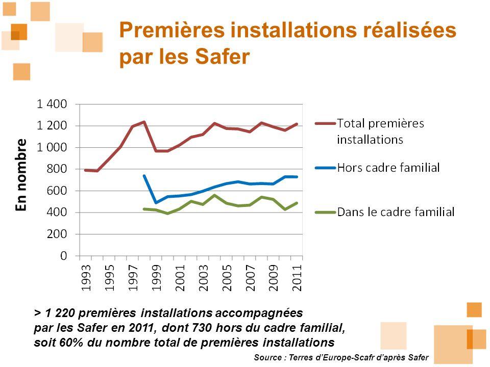 Premières installations réalisées par les Safer