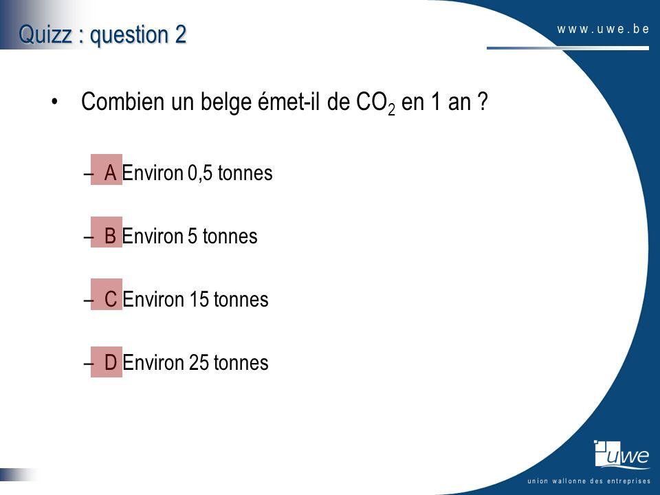 Combien un belge émet-il de CO2 en 1 an