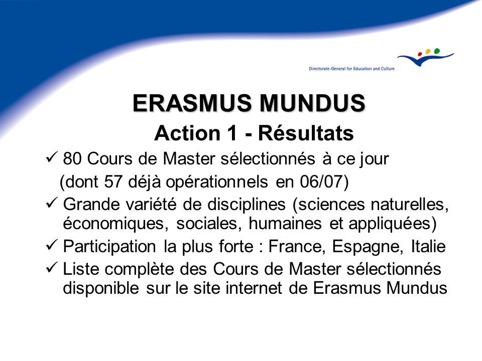 ERASMUS MUNDUS Action 1 - Résultats
