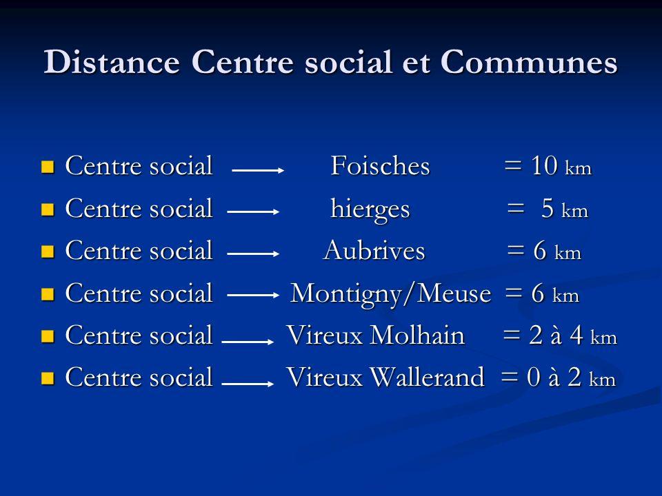 Distance Centre social et Communes