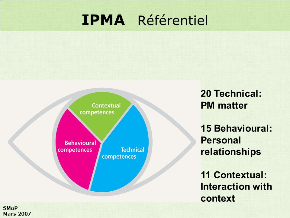 IPMA Référentiel 20 Technical: PM matter 15 Behavioural: