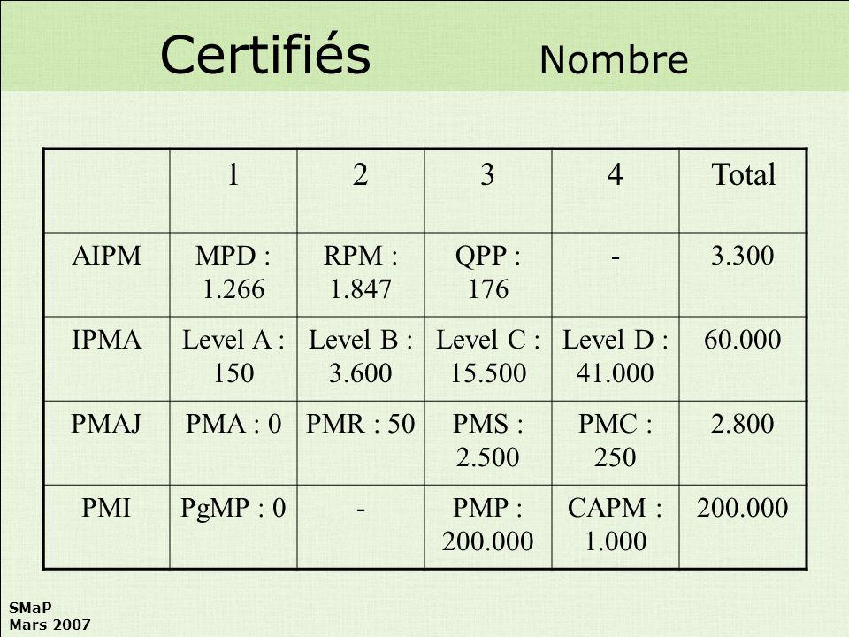 Certifiés Nombre 1 2 3 4 Total AIPM MPD : 1.266 RPM : 1.847 QPP : 176