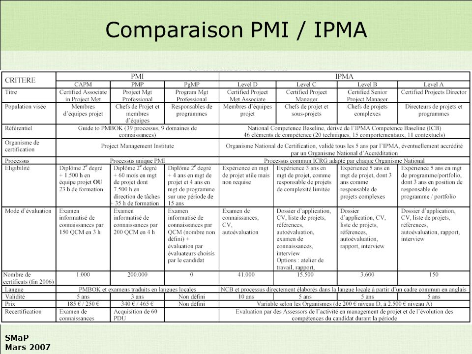 Comparaison PMI / IPMA