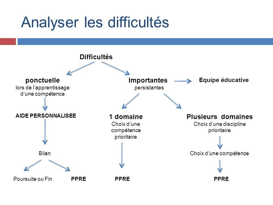 Analyser les difficultés