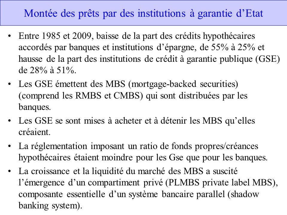 Montée des prêts par des institutions à garantie d'Etat